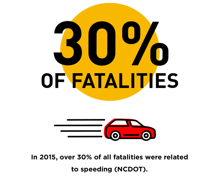 30% fatalities due to speeding infographic